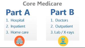 Medicare Part A & Part B