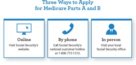 Apply for Medicare